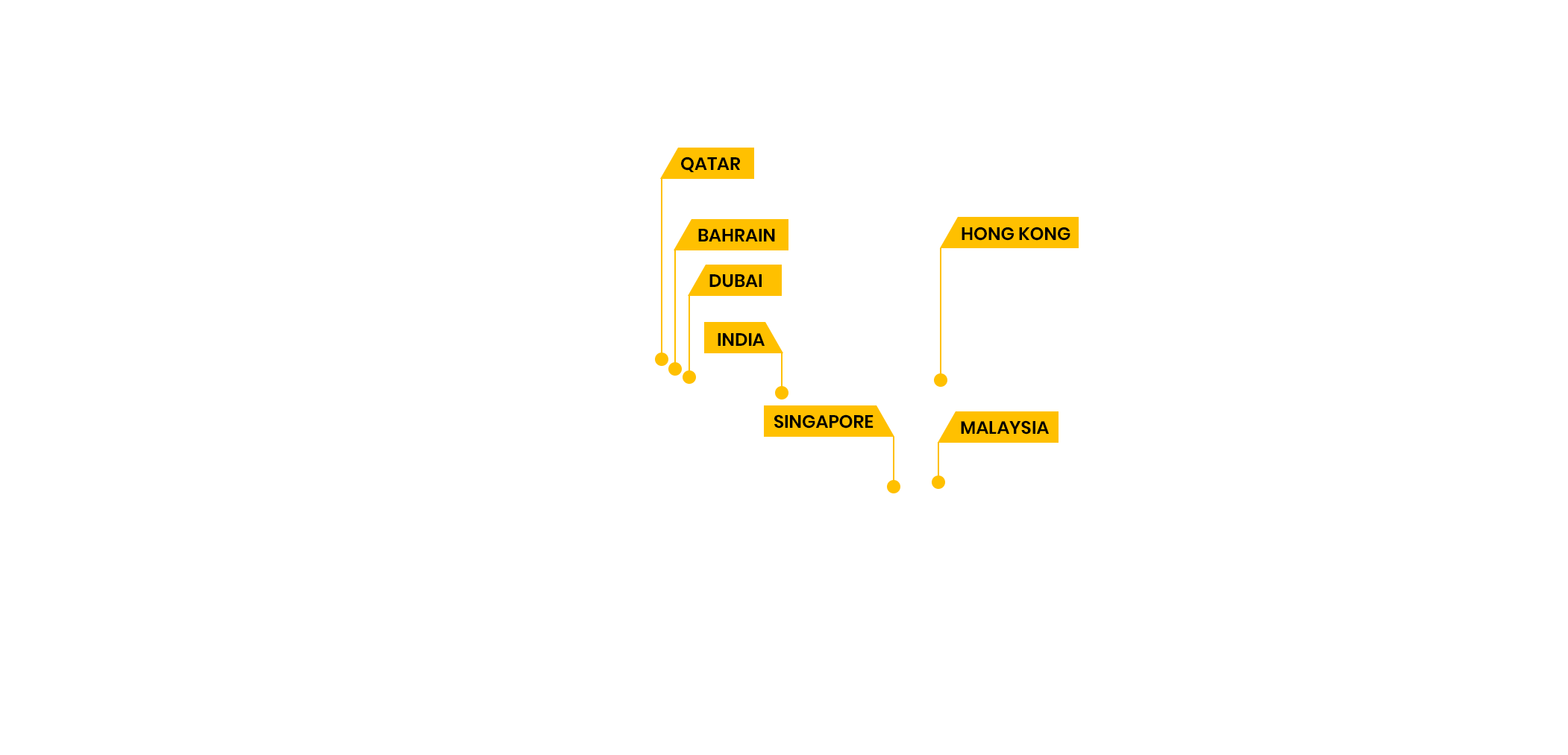 GMBA-Top-Placement-Locations-Flag